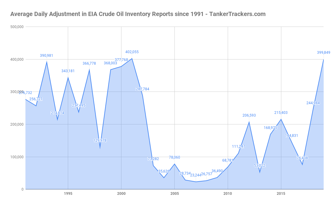 Average-Daily-Adjustment-in-EIA-Crude-Oil-Inventory-Reports-since-1991---TankerTrackers.com