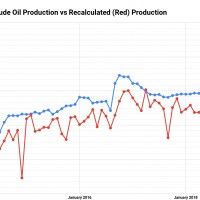 Russia's Reported (Blue) Daily Crude Oil Production vs Recalculated (Red) Production