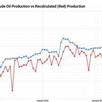 Russia's-Reported-(Blue)-Daily-Crude-Oil-Production-vs-Recalculated-(Red)-Production (1)