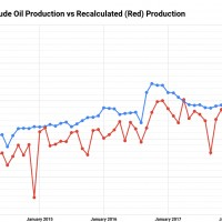 Russia's-Reported-(Blue)-Daily-Crude-Oil-Production-vs-Recalculated-(Red)-Production