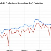 Russia's-Reported-(Blue)-Daily-Crude-Oil-Production-vs-Recalculated-(Red)-Production-(1)